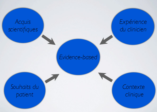 hierarchie de la connaissance